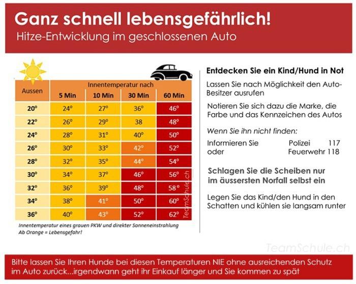Hitzeentwicklung im Auto bei ab 20 Grad